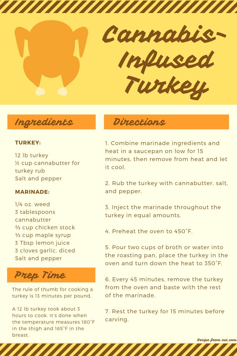 hosting thanksgiving, stoner thanksgiving